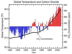 Rising CO2 levels compared with rising temperature (Screenshot by/ Amanda Hansen)